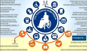 Какие льготы инвалидам 2 группы в казахстане