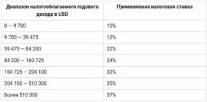 Налоговая ставка на землю владимирская область 2019