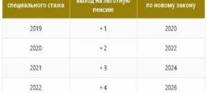 Пенсия Медикам По Выслуге Лет В Украине 2020