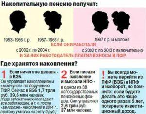 Как Получить Накопительную Часть Пенсии Пенсионеру 1954 Года Рождения