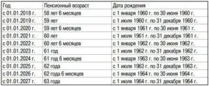 Как Рассчитать Свою Пенсию 1962 Года Рождения