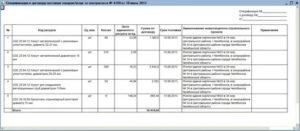 Договор поставки строительных материалов со спецификацией образец
