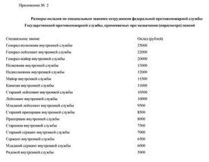 Индексация Денежного Довольствия Сотрудникам Фсин В 2020 Году