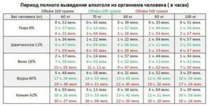 Сколько часов алкоголь выводится из организма