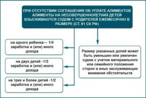 О законах алиментов рк