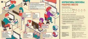 Норма квадратных метров в офисе на человека