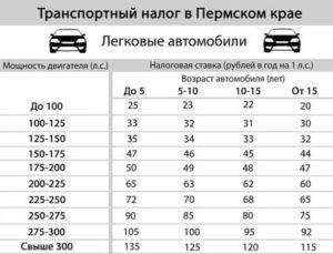 Налоговая база для транспортного налога за 2018 год в пермском крае