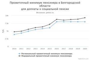 Минимальная Пенсия В Астраханской Области В 2020 Году