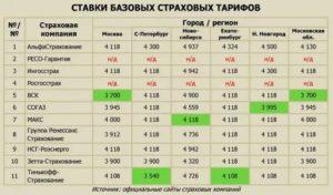Осаго где дешевле страховаться 2020 в москве