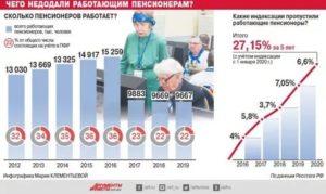 Мрот В Москве В 2020 Для Неработающих Пенсионеров