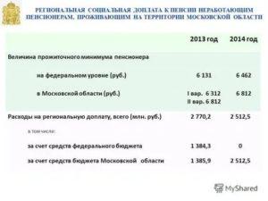 Социальная Пенсия В 2020 Году Размер В Подмосковье