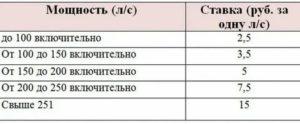 Налоговые ставки по транспортному налогу в 2019 году в тверской области