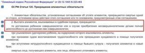Поправки в ск рф статья 120 прекращение алиментных обязательств