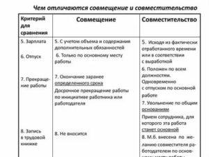 Разница между совмещением и совместительством таблица