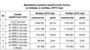 Налоги по зарплате гражданин узбекистана 2019 год
