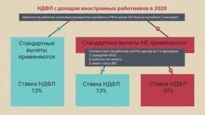 Налогообложение доходов иностранных граждан в 2019 году