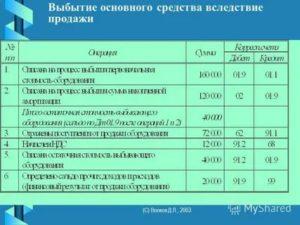 Проводка списана остаточная стоимость основного средства