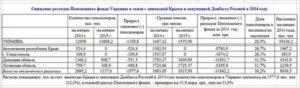 Средняя Пенсия Шахтеров В России В 2020 Году