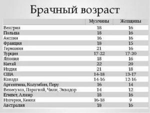 Во Сколько Лет Можно Выходить Замуж В России