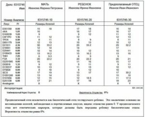 Днк Тест На Отцовство Цена В Москве Инвитро