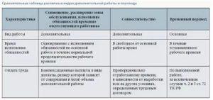 Совмещение или исполнение обязанностей в чем разница