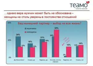 По Статистике Кто Чаще Изменяет Женщина Или Мужчина