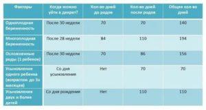 В Каком Сроке Выходят На Декретный Отпуск В Казахстане