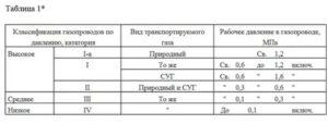 Опрессовка газопровода низкого давления снип таблица