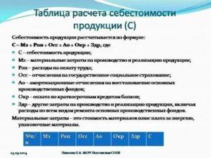 Как посчитать себестоимость реализованной продукции формула