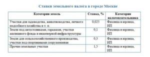 Налоговые ставки по земельному налогу в московской области 2019