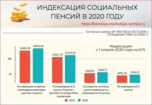 Повысят Ли Социальную Пенсию В 2020 Году