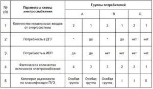 Потребители 3 категории электроснабжения время отключения