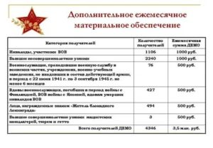 Какие льготы для участников вов в украине
