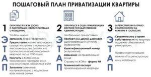 Сколько стоит приватизировать квартиру в москве