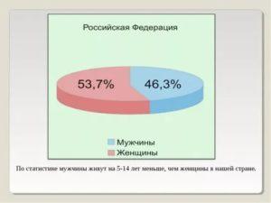 Кто По Статистике Чаще Изменяет Женщины Или Мужчины