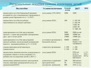 Положена Ли Единовременная Выплата 5000 Рублей Детям Инвалидам