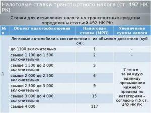 Налоговая ставка по транспортному налогу рязани