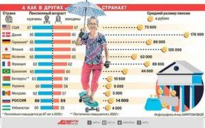 Во Сколько Лет Пенсия У Мужчин В России