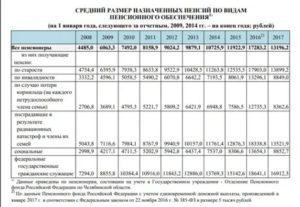 Социальная Пенсия В 2020 Году В Московской Области