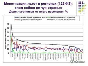 Закон о монетизации льгот 2020