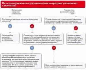 Сколько должен платить алименты безработный в 2020 году в украине