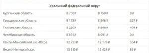 Минимальная Пенсия В Орловской Области В 2020 Году