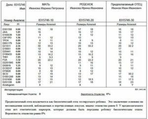 Сколько Стоит Тест Днк На Отцовство В Москве