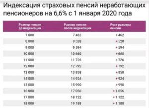 Средняя Пенсия По Московской Области В 2020 Году