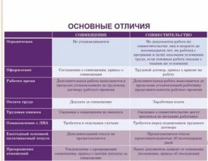 Внешнее совмещение должностей в разных организациях