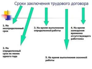Каков минимальный срок срочного трудового договора