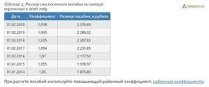 Районный Коэффициент В Оренбургской Области В 2020 Году