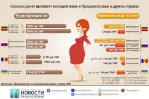 Сколько за второго ребенка дают родовые