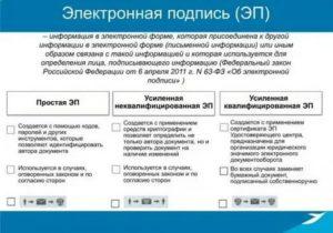 Как узнать квалифицированная электронная подпись или нет