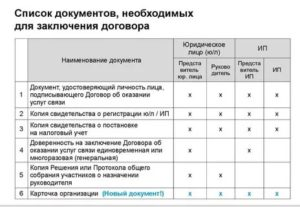 Пакет документов для заключения договора для ип